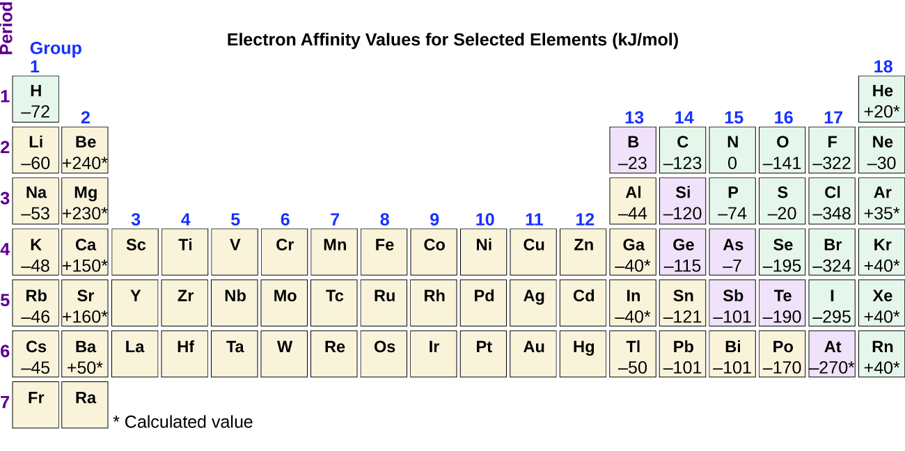 Periodic variations in element properties chemistry this version of the periodic table displays the electron affinity values in kjmol for selected elements gamestrikefo Choice Image
