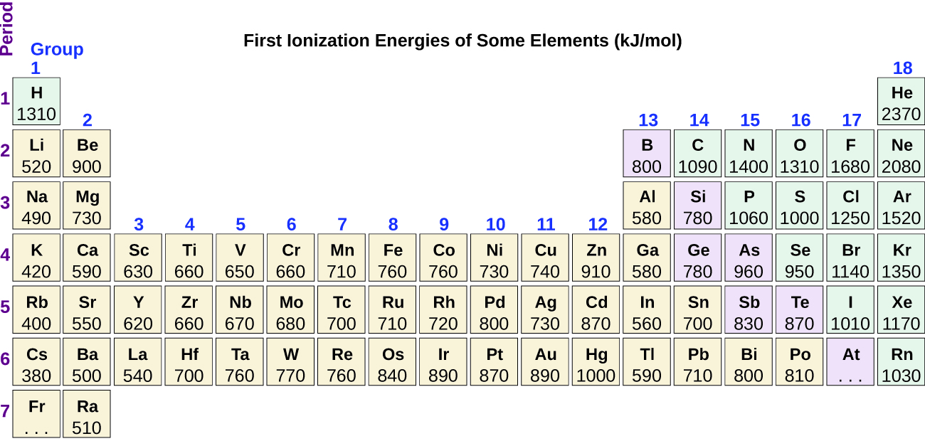 Periodic variations in element properties chemistry this version of the periodic table shows the first ionization energy of ie1 in kjmol of selected elements gamestrikefo Images