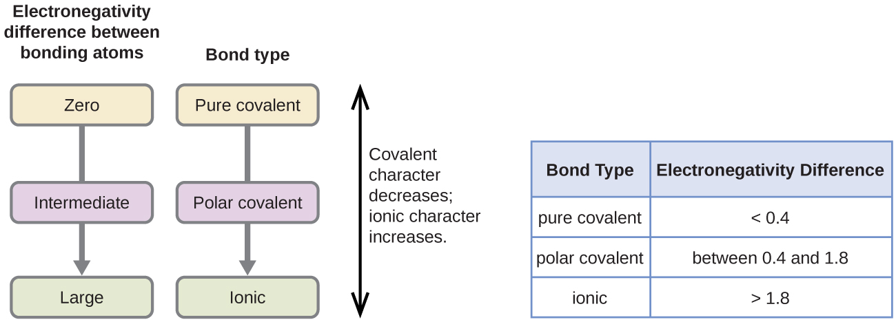 Covalent Bonding · Chemistry