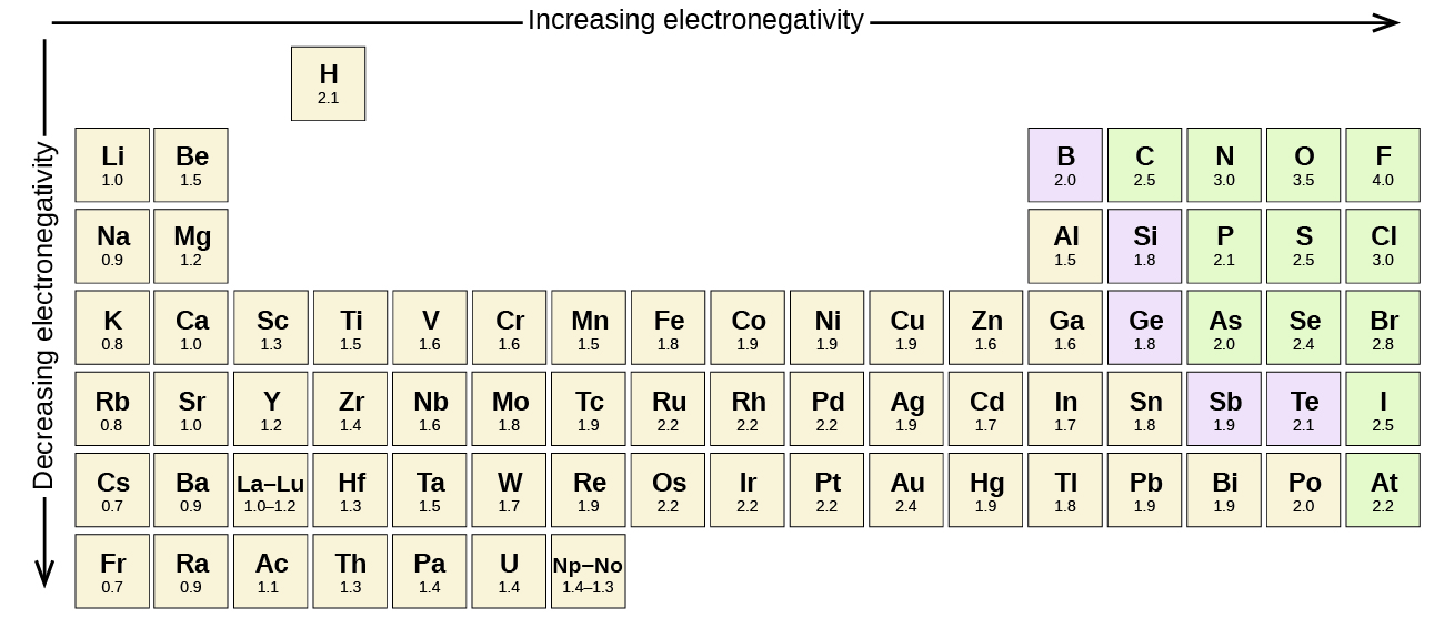 The Electronegativity Values Derived By Pauling Follow Predictable Periodic Trends With Higher Electronegativities Toward Upper Right Of