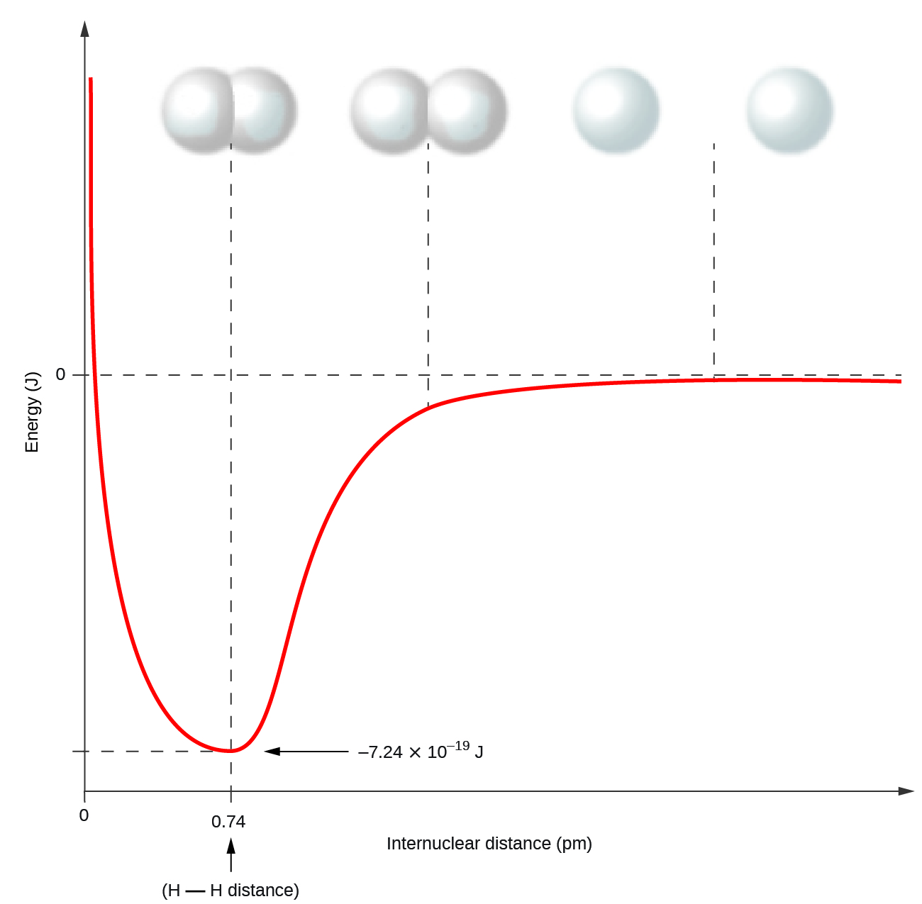 Covalent bonding chemistry a graph is shown with the x axis labeled internuclear distance p m pooptronica Choice Image