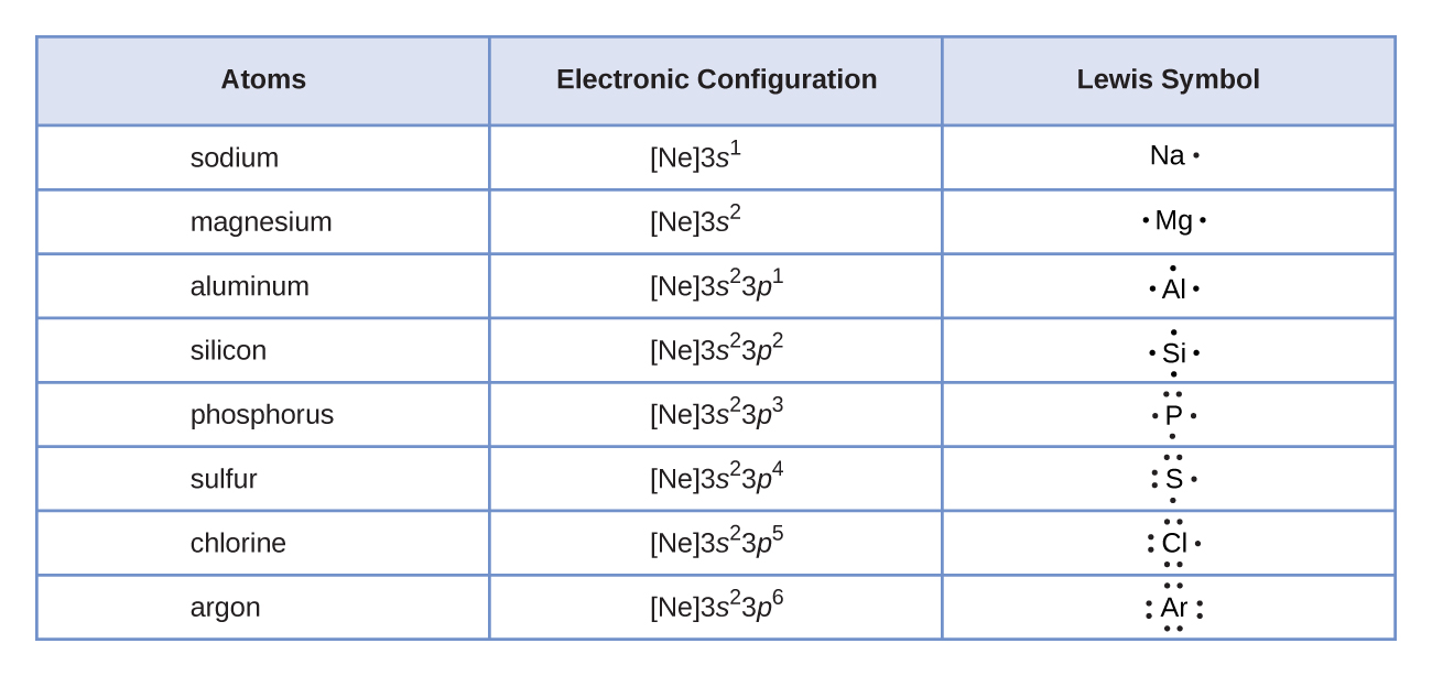 Lewis symbols and structures chemistry lewis symbols illustrating the number of valence electrons for each element in the third period of the periodic table biocorpaavc Choice Image