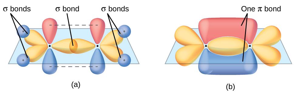 Multiple Bonds · Chemistry