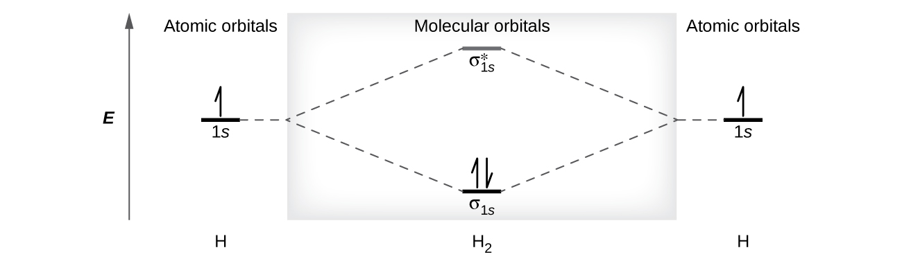 "... orbitals,"" while the center header reads, ""Molecular orbitals H2 Molecular Orbital Diagram"