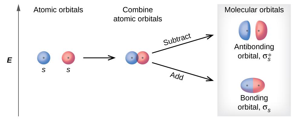 Molecular Orbital Theory Chemistry
