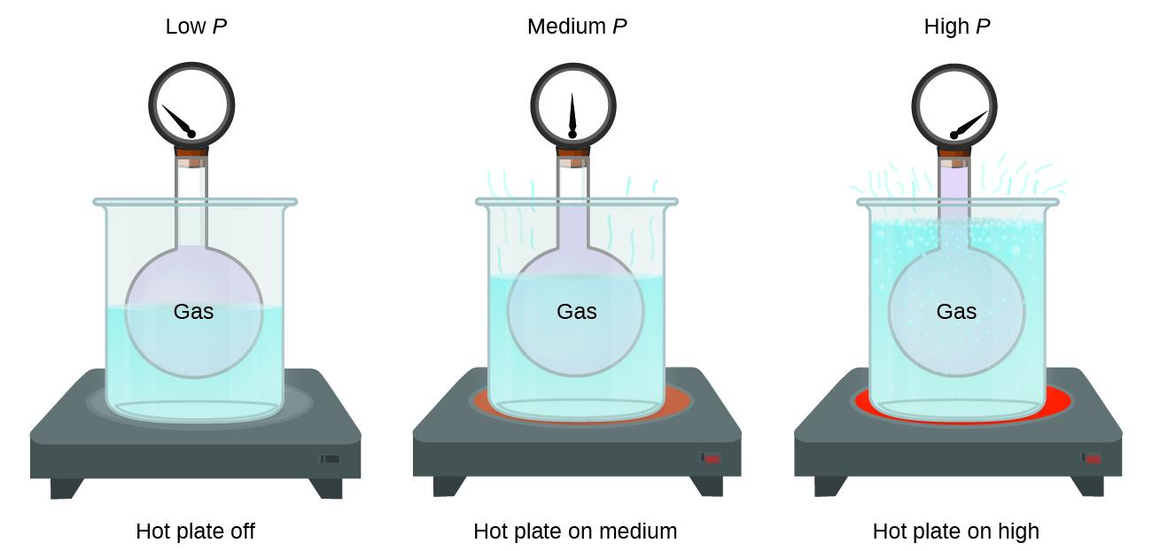 Temperature Chemistry