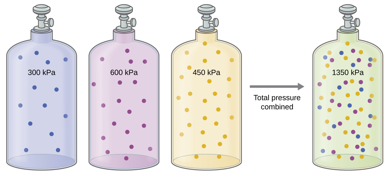 total pressure equation chemistry. this figure includes images of four gas-filled cylinders or tanks. each has a total pressure equation chemistry