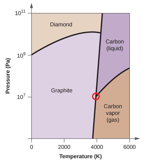 Phase Diagrams · Chemistry