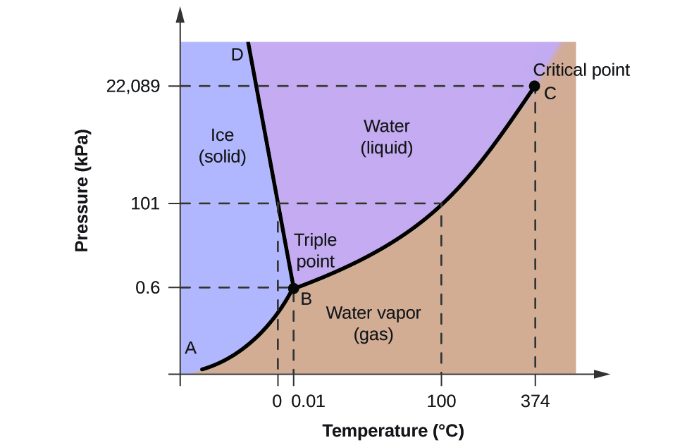 phase diagrams chemistry : phase diagram chemistry - findchart.co