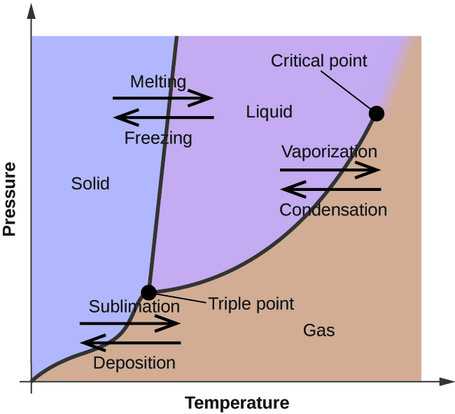 """phase diagrams · chemistrya graph is shown where the x axis is labeled """"temperature"""" and the"""
