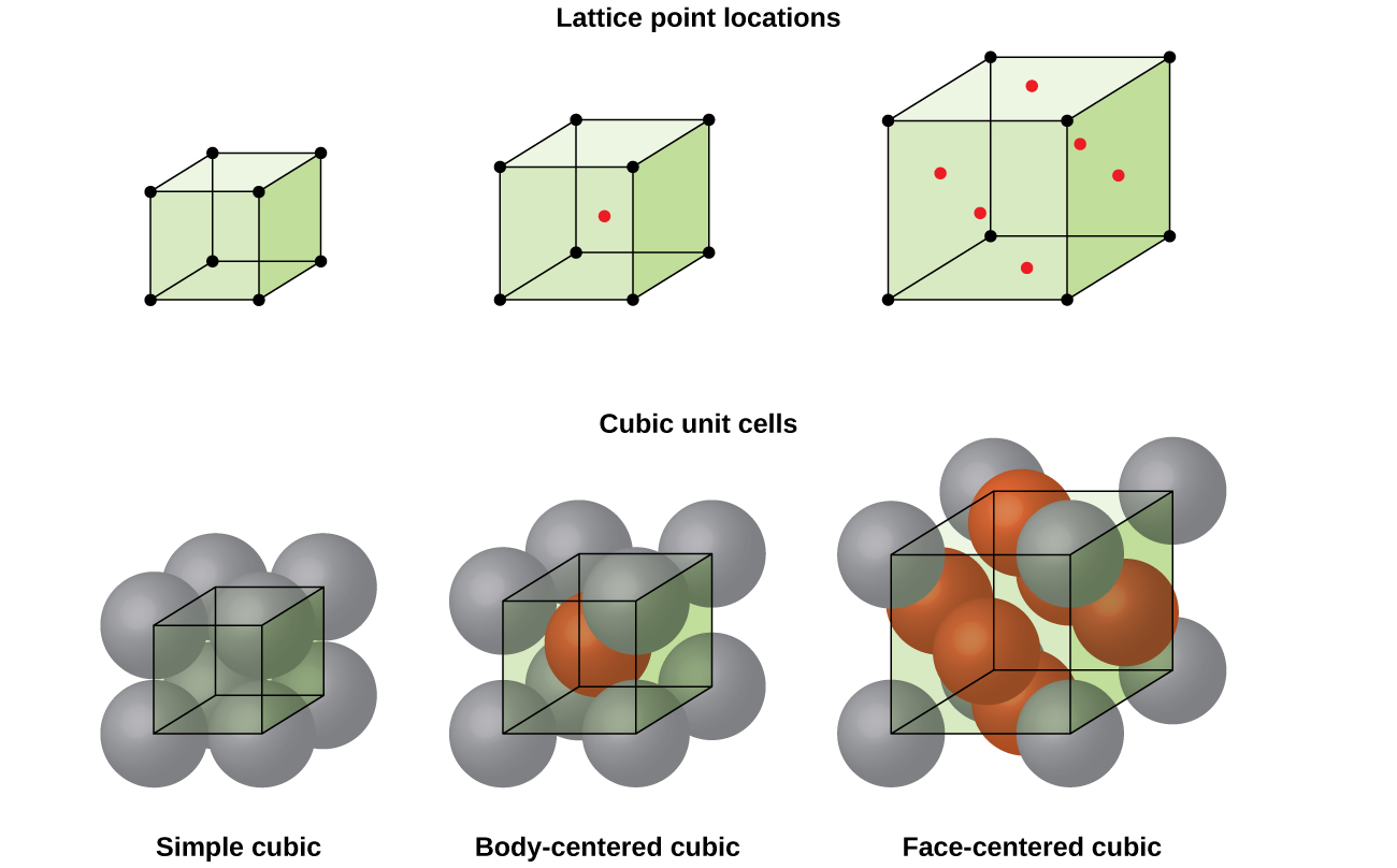 Lattice structures in crystalline solids chemistry cubic unit cells of metals show in the upper figures the locations of lattice points and in the lower figures metal atoms located in the unit cell pooptronica Gallery