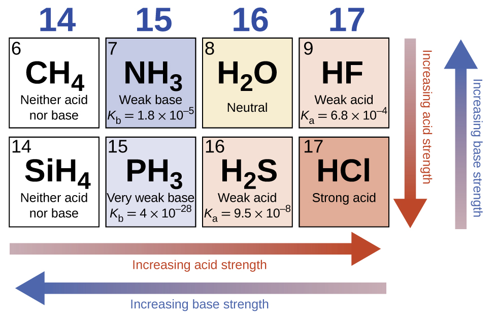 Relative strengths of acids and bases chemistry as you move from left to right and down the periodic table the acid strength increases as you move from right to left and up the base strength increases urtaz Gallery