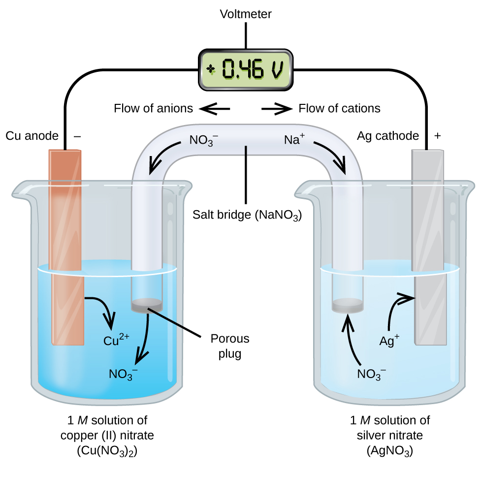 Galvanic cells chemistry in this standard galvanic cell the half cells are separated electrons can flow through an external wire and become available to do electrical work gamestrikefo Choice Image