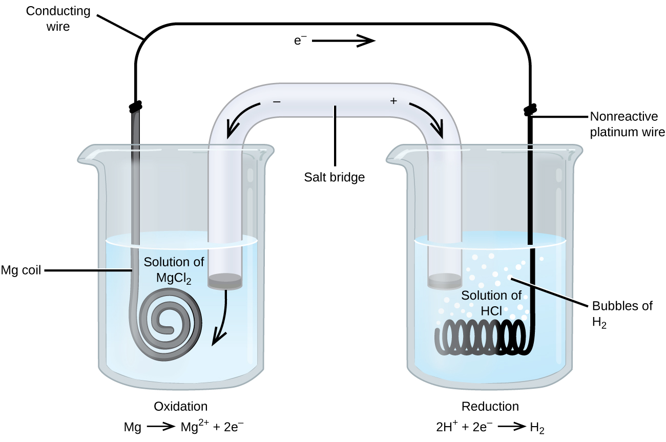 Galvanic cells chemistry this figure contains a diagram of an electrochemical cell two beakers are shown each ccuart Image collections
