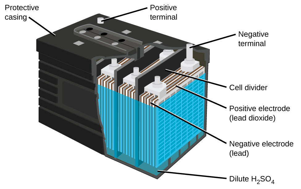 Batteries And Fuel Cells  U00b7 Chemistry