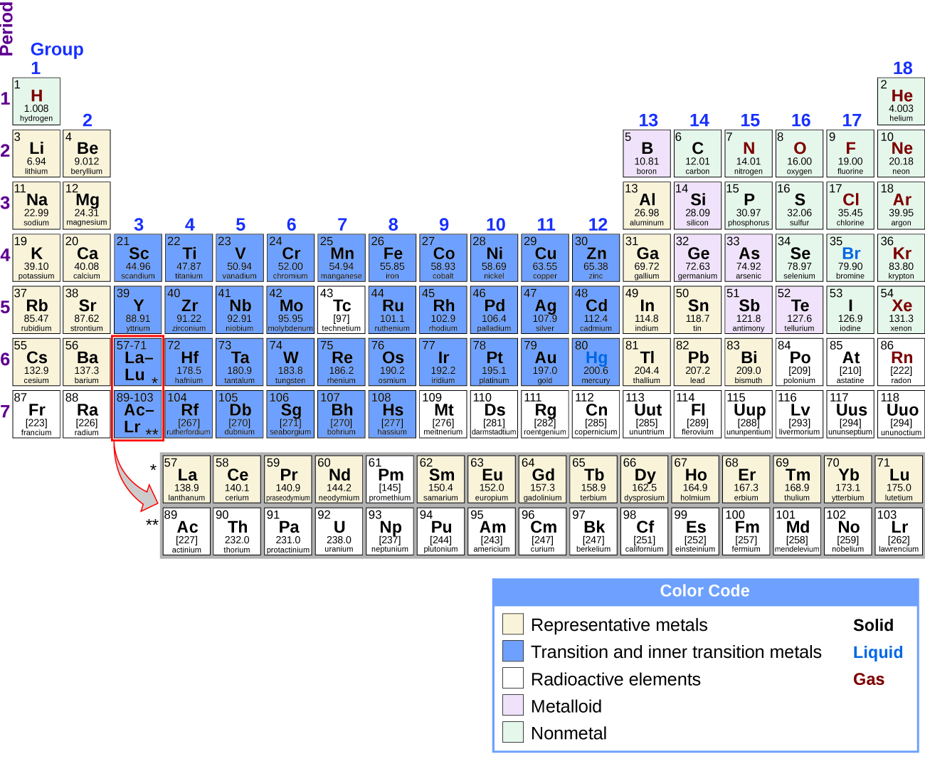 Periodicity chemistry the location of the representative metals is shown in the periodic table nonmetals are shown in green metalloids in purple and the transition metals and biocorpaavc Images