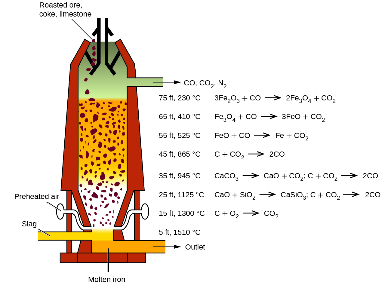 Occurrence preparation and properties of transition metals and a diagram of a blast furnace is shown the furnace has a cylindrical shape that gamestrikefo Image collections