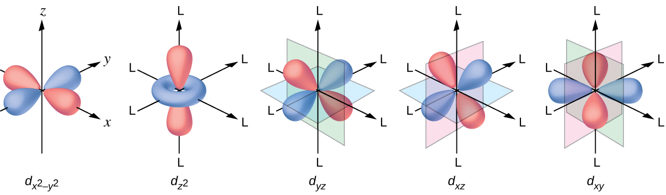 Spectroscopic and Magic Properties of Coordination Compounds       Chemistry