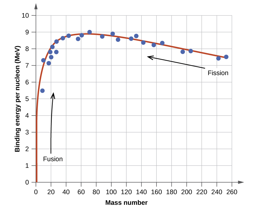 Nuclear structure and stability chemistry the binding energy per nucleon is largest for nuclides with mass number of approximately 56 urtaz Choice Image