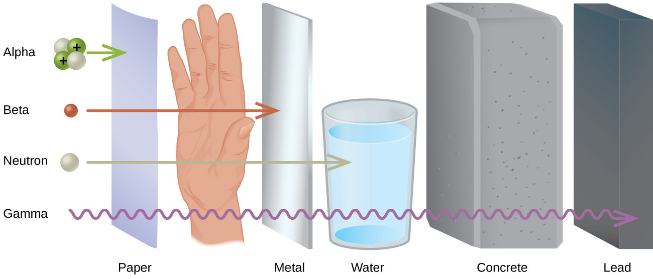 Material that radiation can penetrate