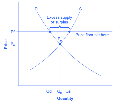 Price Ceilings And Price Floors 183 Economics
