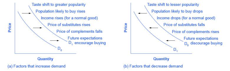 the affects of microeconomics help you understand the factors that affect shifts in supply and deman An explanation of factors affecting demand - including movement along and shift in demand curve factors include: price, income, substitutes, quality, season shifts in the demand curve this occurs when, even at the same price.