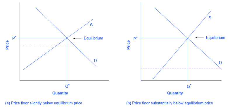 The Left Image Shows A Dashed Price Floor Line That Is Just Slightly Below  Equilibrium.