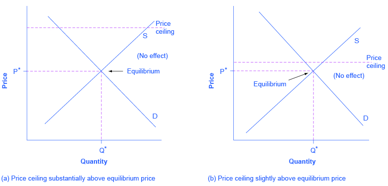The Left Image Shows A Dashed Price Ceiling Line That Is Substantially Above Equilibrium