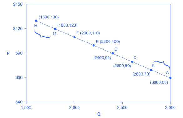Grafik, talebin fiyat esnekliğini temsil eden aşağı doğru eğimli bir çizgiyi göstermektedir.