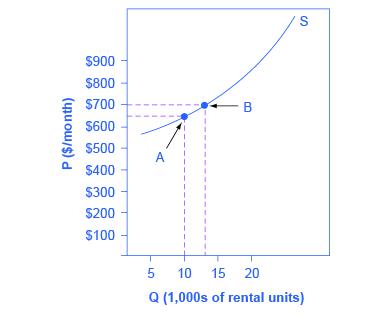 Grafik, daire kiralama arzını temsil eden yukarı doğru eğimli bir çizgiyi göstermektedir.