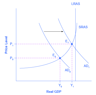Whether the economy is in a recession is illustrated in the AD/AS ...
