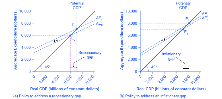 inflation and aggregate expenditure Monetary policy has lived under many guises but however it may appear, it generally boils down to adjusting the supply of money in the economy to achieve some combination of inflation and.