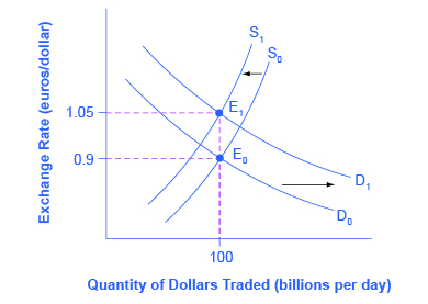Forex graph of increased interest rates