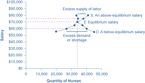 Demand And Supply At Work In Labor Markets 183 Economics