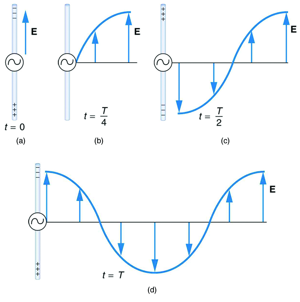 Figure 25_02_01a production of electromagnetic waves � physics Wave Diagram Labeled at fashall.co