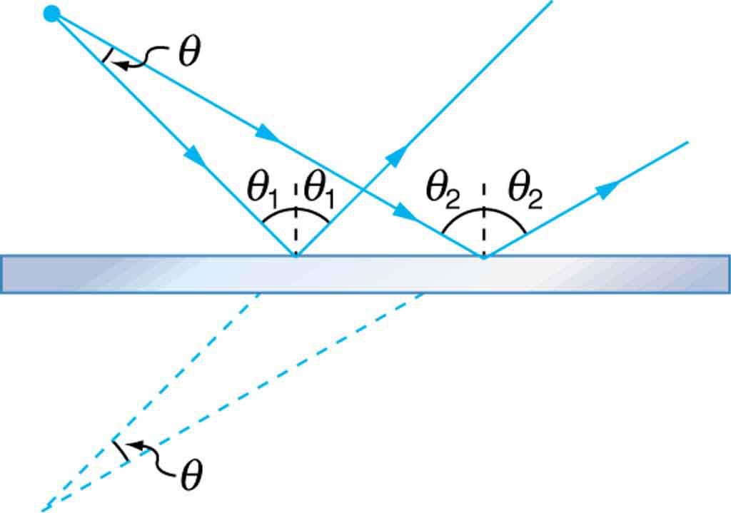 The Law Of Reflection 183 Physics