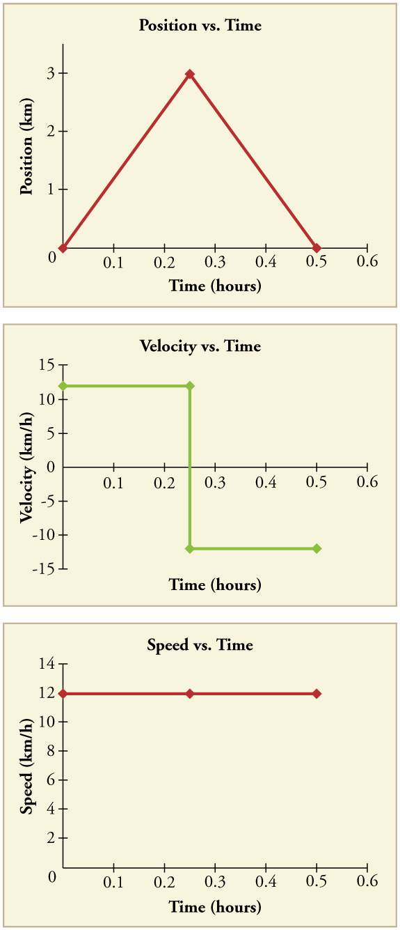 velocity time graph and position time graphs the image kid has it. Black Bedroom Furniture Sets. Home Design Ideas