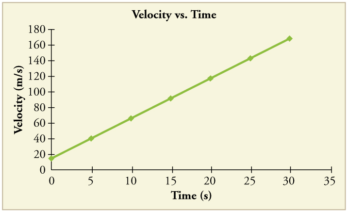 how to find slope on graphical analysis