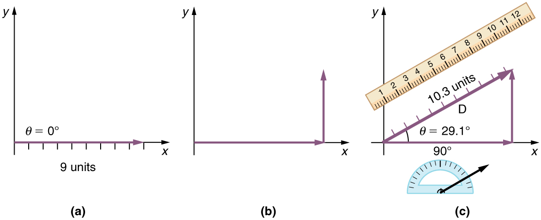 Addition and Subtraction of Vectors  problemsphysicscom