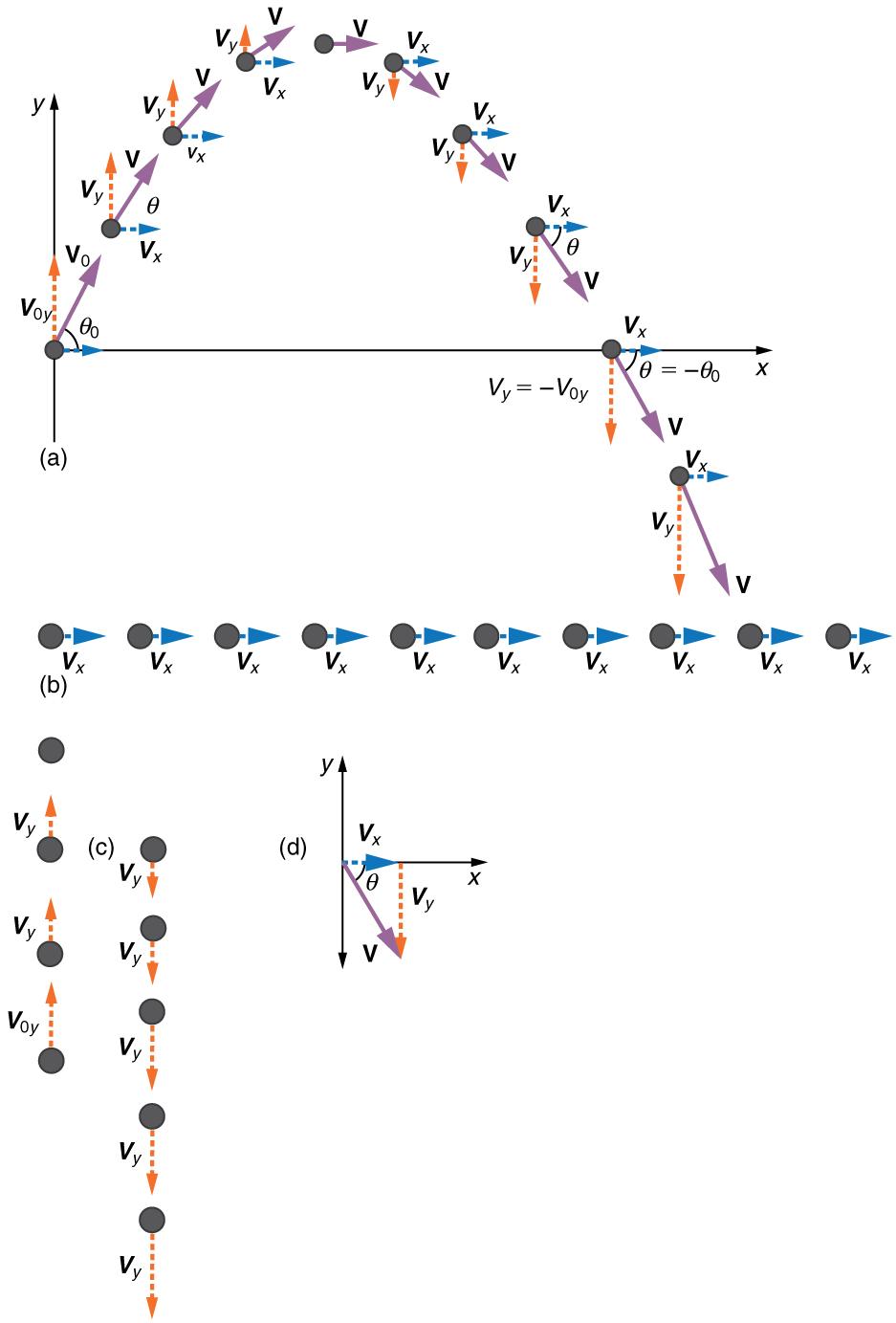 Projectile Motion Formulas