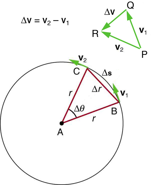Centripetal acceleration physics the given figure shows a circle with a triangle having vertices a b c made from the ccuart Image collections