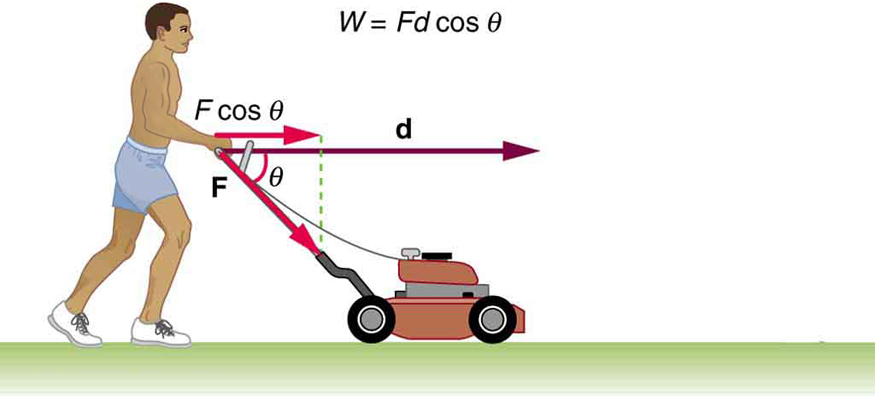 Kinetic Energy and the Work-Energy Theorem · Physics