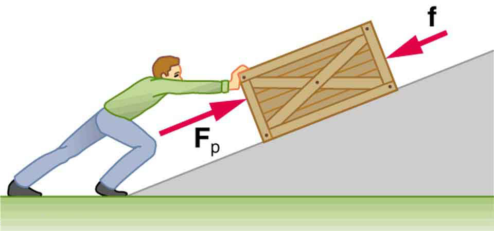 example of non friction Information sheet the friction model friction acts tangentially along surfaces in contact, in the direction that opposes motion example a 5 kg box on a horizontal table is pushed by a horizontal force of 15 n as shown on the right.