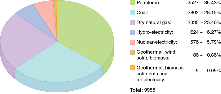 energy consumption by source is shown. Thirty-five point four three ...