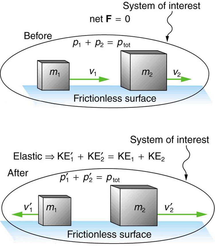 solving two dimensional elastic collision problems