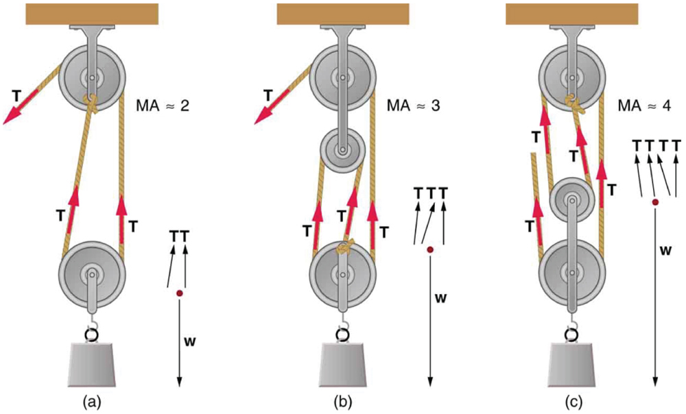 Fixed Pulley Equation : Simple machines ? physics