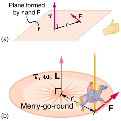 Gyroscopic effects vector aspects of angular momentum physics in figure a a plane is shown force f lying in the same ccuart Images