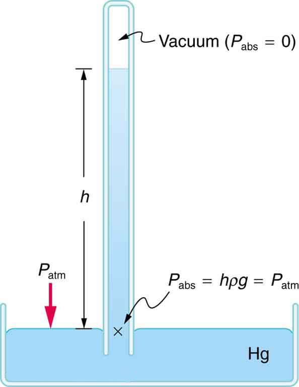 Pressure In Physics Ga...