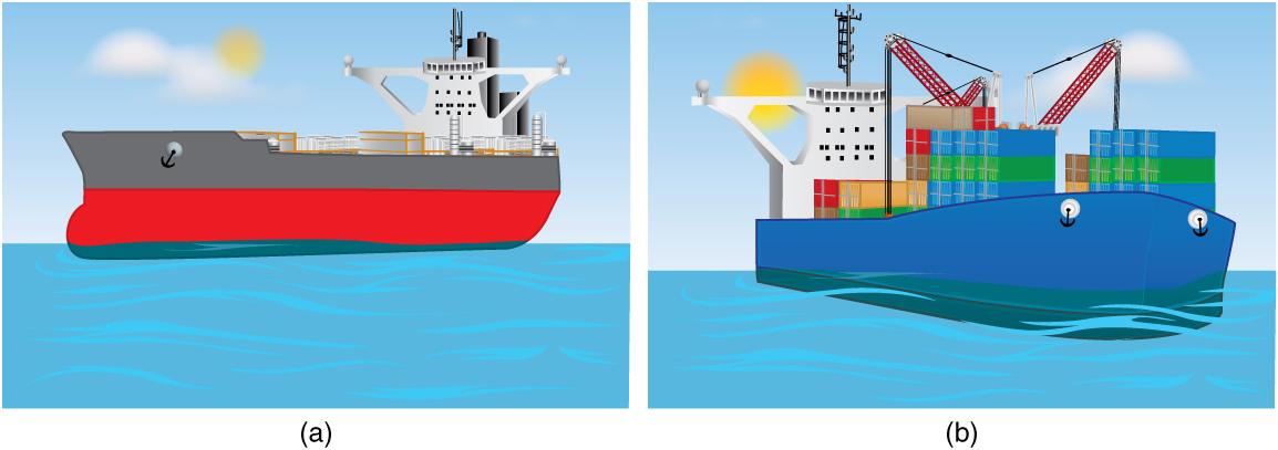 Archimedes' Principle · Physics