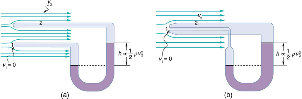 bernoulli 39 s equation pump. part a shows u-shaped manometer tube connected to ends of two tubes which bernoulli 39 s equation pump